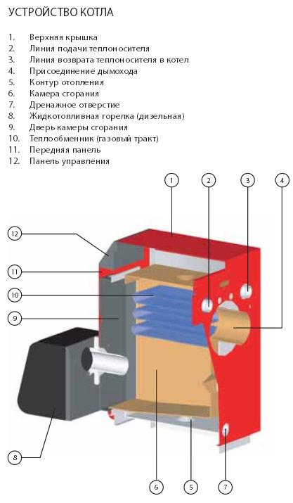 Сталь для воздушных теплообменников с газовой горелкой размещение теплообменника в топке печи