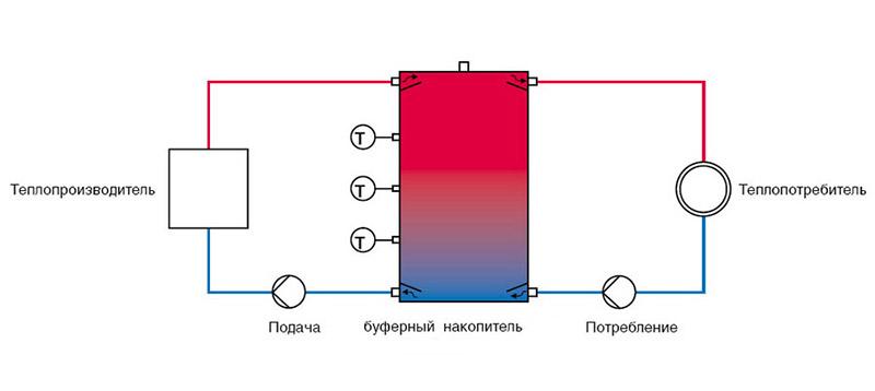Изготовление теплоаккумуляторов своими руками